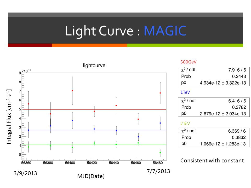 Light Curve : MAGIC Integral Flux [cm-2 s-1] Consistent with constant